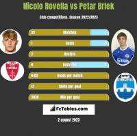 Nicolo Rovella vs Petar Brlek h2h player stats