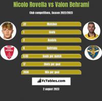 Nicolo Rovella vs Valon Behrami h2h player stats