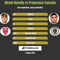 Nicolo Rovella vs Francesco Cassata h2h player stats
