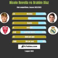 Nicolo Rovella vs Brahim Diaz h2h player stats