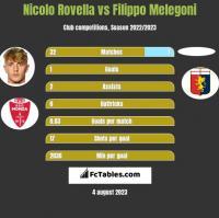 Nicolo Rovella vs Filippo Melegoni h2h player stats