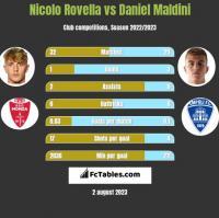 Nicolo Rovella vs Daniel Maldini h2h player stats