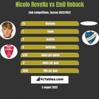 Nicolo Rovella vs Emil Roback h2h player stats