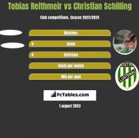 Tobias Reithmeir vs Christian Schilling h2h player stats