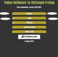 Tobias Reithmeir vs Christoph Freitag h2h player stats