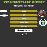 Tobias Reithmeir vs Julian Wiessmeier h2h player stats