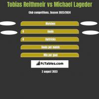 Tobias Reithmeir vs Michael Lageder h2h player stats