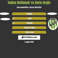 Tobias Reithmeir vs Dario Grujic h2h player stats