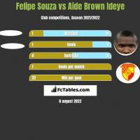 Felipe Souza vs Aide Brown h2h player stats
