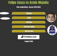Felipe Souza vs Armin Mujakic h2h player stats