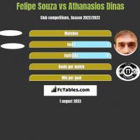 Felipe Souza vs Athanasios Dinas h2h player stats