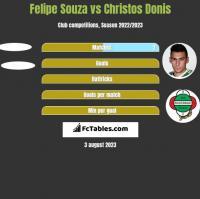 Felipe Souza vs Christos Donis h2h player stats