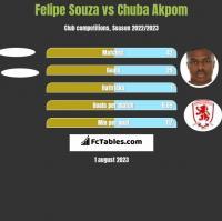 Felipe Souza vs Chuba Akpom h2h player stats