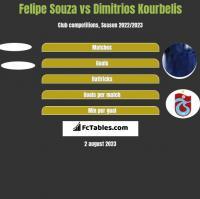 Felipe Souza vs Dimitrios Kourbelis h2h player stats