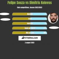 Felipe Souza vs Dimitris Kolovos h2h player stats