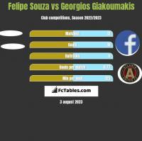 Felipe Souza vs Georgios Giakoumakis h2h player stats