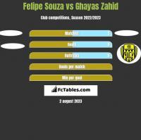 Felipe Souza vs Ghayas Zahid h2h player stats