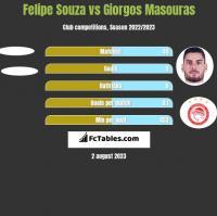 Felipe Souza vs Giorgos Masouras h2h player stats