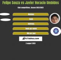 Felipe Souza vs Javier Horacio Umbides h2h player stats