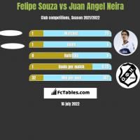 Felipe Souza vs Juan Angel Neira h2h player stats