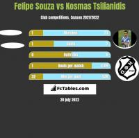 Felipe Souza vs Kosmas Tsilianidis h2h player stats