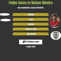 Felipe Souza vs Nelson Oliveira h2h player stats