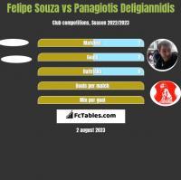 Felipe Souza vs Panagiotis Deligiannidis h2h player stats