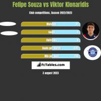 Felipe Souza vs Viktor Klonaridis h2h player stats