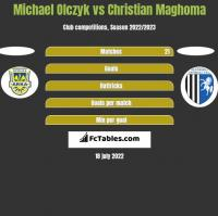 Michael Olczyk vs Christian Maghoma h2h player stats