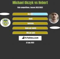 Michael Olczyk vs Hebert h2h player stats