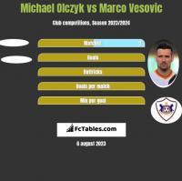 Michael Olczyk vs Marko Vesović h2h player stats