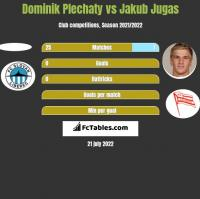 Dominik Plechaty vs Jakub Jugas h2h player stats