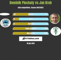 Dominik Plechaty vs Jan Krob h2h player stats