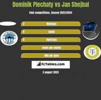 Dominik Plechaty vs Jan Shejbal h2h player stats