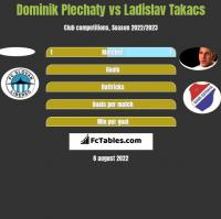 Dominik Plechaty vs Ladislav Takacs h2h player stats