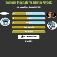Dominik Plechaty vs Martin Frydek h2h player stats