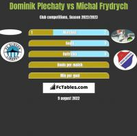 Dominik Plechaty vs Michal Frydrych h2h player stats