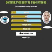 Dominik Plechaty vs Pavel Cmovs h2h player stats