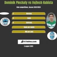 Dominik Plechaty vs Vojtech Kubista h2h player stats