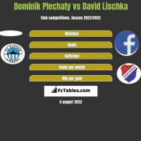 Dominik Plechaty vs David Lischka h2h player stats