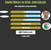 Daniel Morys vs Artur Jedrzejczyk h2h player stats