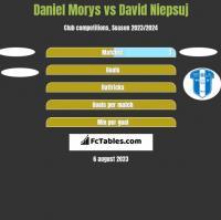 Daniel Morys vs David Niepsuj h2h player stats