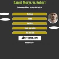 Daniel Morys vs Hebert h2h player stats