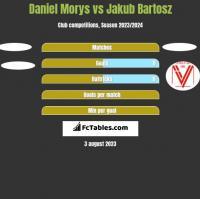 Daniel Morys vs Jakub Bartosz h2h player stats