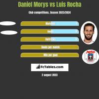 Daniel Morys vs Luis Rocha h2h player stats