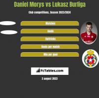 Daniel Morys vs Lukasz Burliga h2h player stats