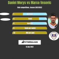 Daniel Morys vs Marco Vesovic h2h player stats
