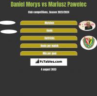Daniel Morys vs Mariusz Pawelec h2h player stats