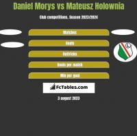Daniel Morys vs Mateusz Holownia h2h player stats