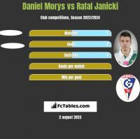 Daniel Morys vs Rafal Janicki h2h player stats